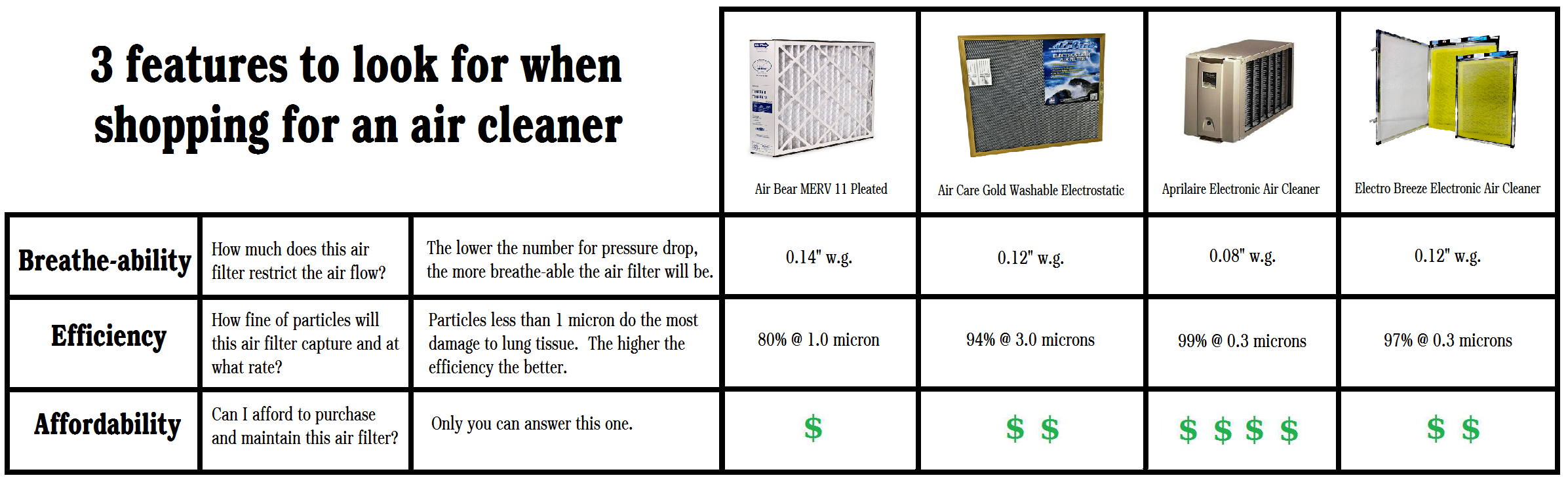 air-filter-compare-chart