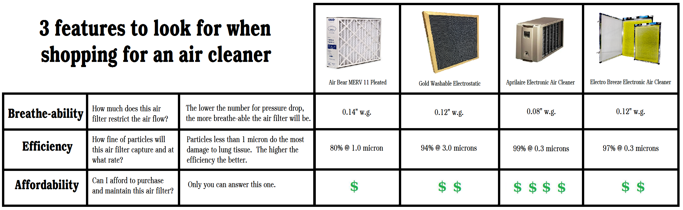 Clean Air Direct Pads compatible with the SolaceAir P1000 Filter 16 X 24 W 4 Changes
