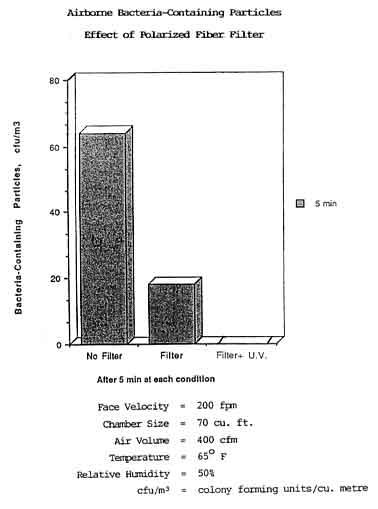 bacteria-kill-graph